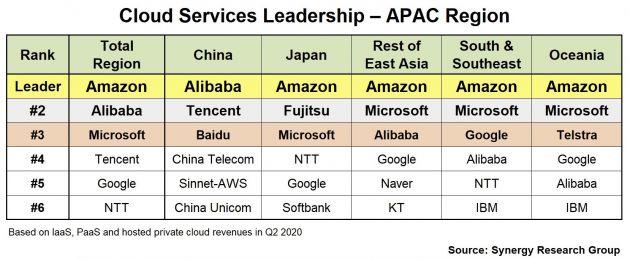 亚太地区云计算市场排名出炉:亚马逊云服务位列第一 阿里第二