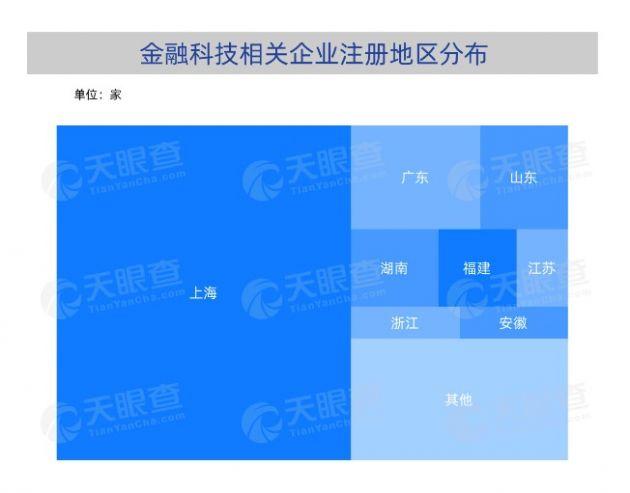 """首届""""外滩大会""""开幕 数据称近6成金融科技相关企业注册于上海"""