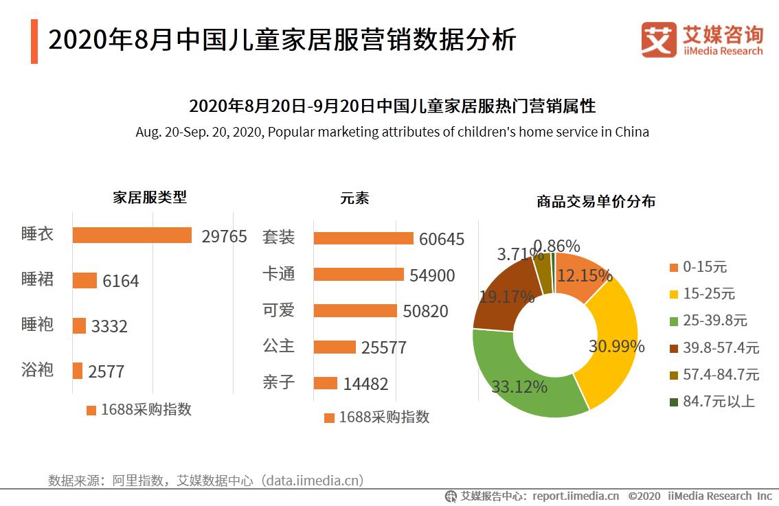 中国母婴行业报告:叶酸、燕窝等成为孕妇保健品重点消费产品