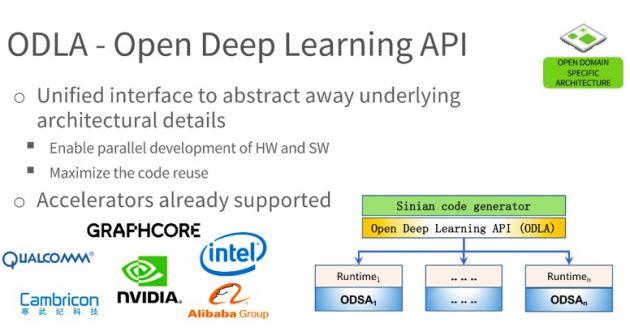 Graphcore宣布其IPU支持阿里云深度学习开放接口标准ODLA