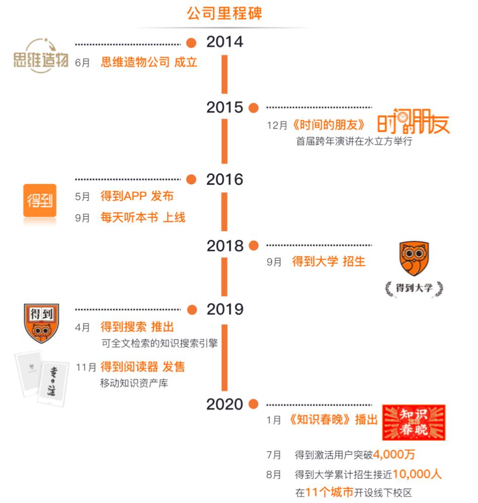 得到母公司冲刺创业板:罗振宇持股超四成,去年净利超1亿