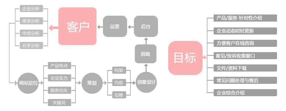 网站建设策划书(附:企业网站建设方案范文)