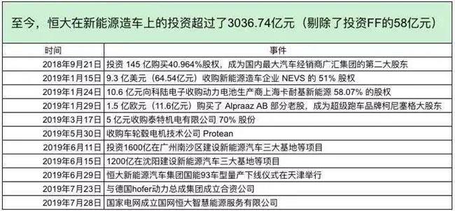 豪郑3000亿、发布6款车,许家印「速成」马斯克?