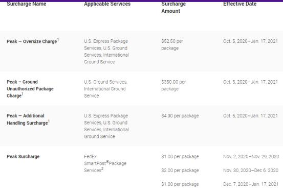 10月5日起,平均包裹超过35000个,FedEx将收取附加费