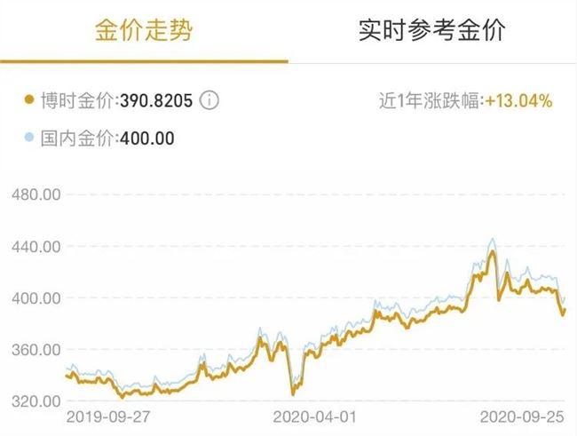 两天卖出5000万,单价2万+的金条称霸了抖音直播间