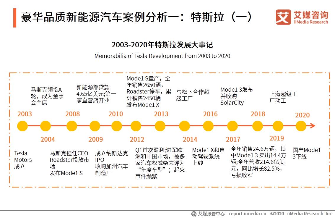 新能源汽车产业研究报告:前景向好,是激发经济的重要引擎之一