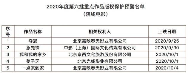 《夺冠》等5部电影入选重点作品版权保护预警名单