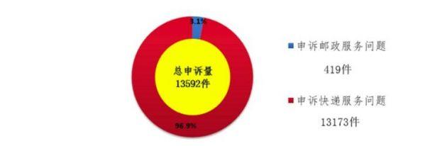 8月用户对快递服务申诉13173件 环比下降20.8%