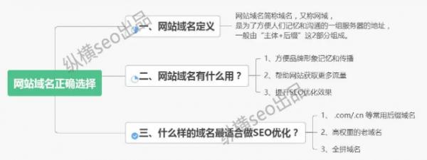 3步教你正确选择网站域名,让SEO优化效果立竿见影