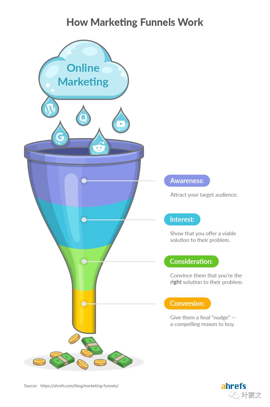 做内容营销的5个原因