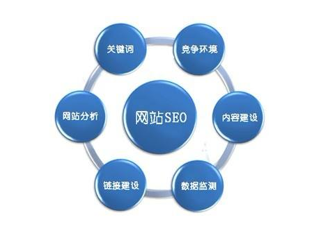 新网站全站关键词排名优化(全国外包)
