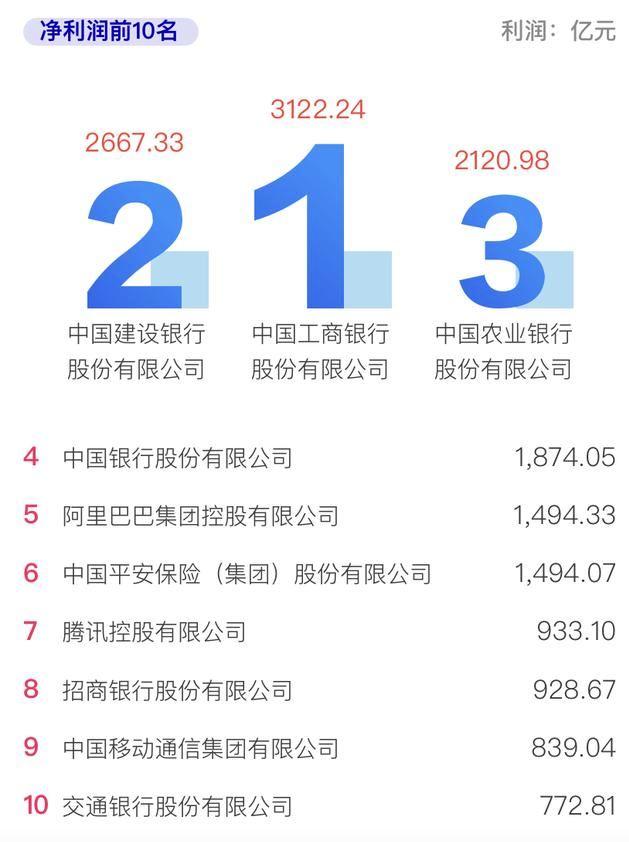2020中国企业500强榜单发布 哪些企业最赚钱?