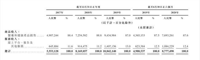 京东健康递交招股书:总用户数超1.5亿,日均在线问诊量约9万次