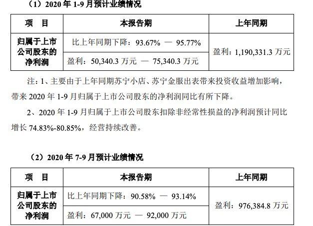 苏宁易购:第三季度预计盈利6.7亿至9.2亿元