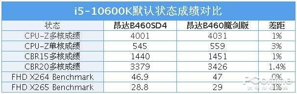 昂达主板质量怎么样(昂达B460主板质量测评)
