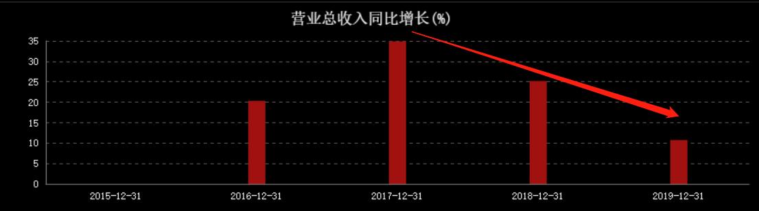 净利大降24%,清仓式分红,公牛集团到底值不值1000亿?