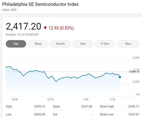 美国三大股指周三收低 费城半导体指数微跌0.53%
