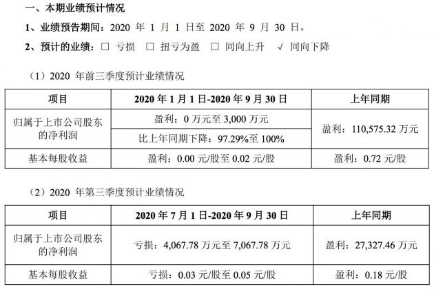 申通快递预计前三季度净利润同比下滑97.29%至100%