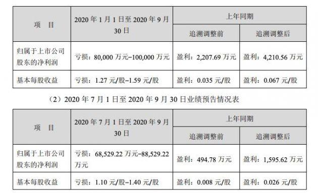 广州浪奇:预计前三季度净亏损8亿元-10亿元