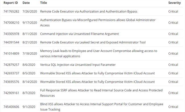 3个月时间,5名黑客找出苹果55个漏洞,赚了5万多美元,还写了篇博客记录全程