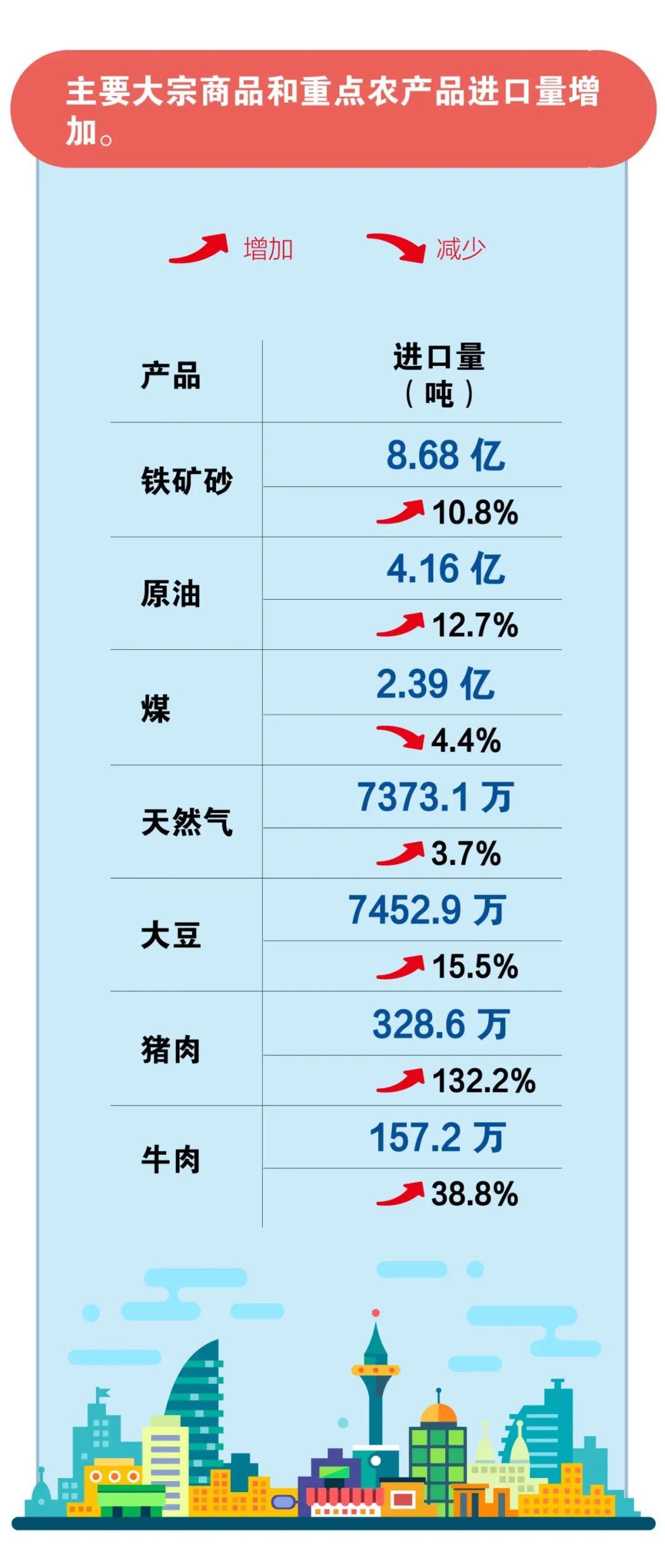 我国今年外贸进出口累计增速迎来首次转正!
