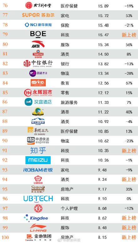 2020年最具价值中国品牌100强榜单发布:阿里第一 腾讯第二