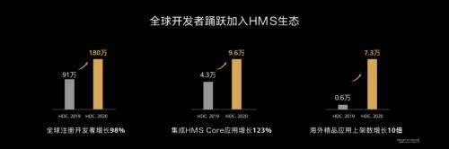 HDC2020 华为HMS生态开放能力升级助力开发者创新应用
