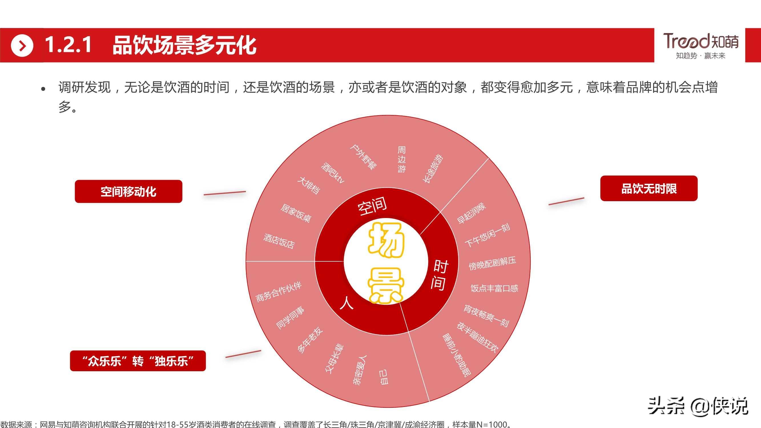 网易&知萌:2020酒行业睿享生活消费趋势报告(185页)
