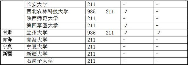 985大学和211大学的区别是什么?