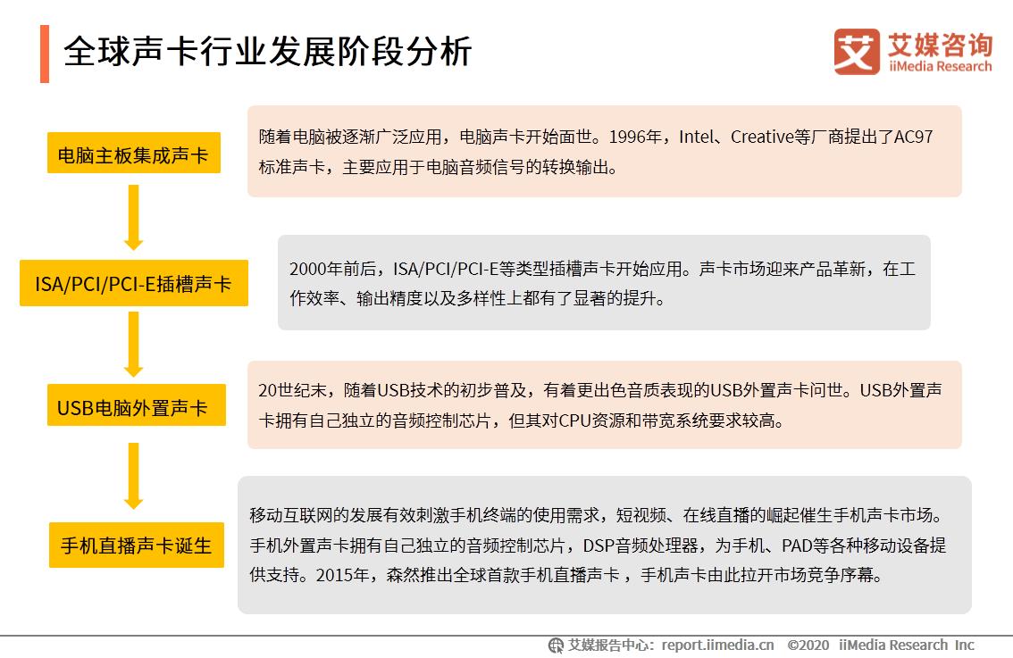 中国短视频/直播声卡设备领域应用发展白皮书