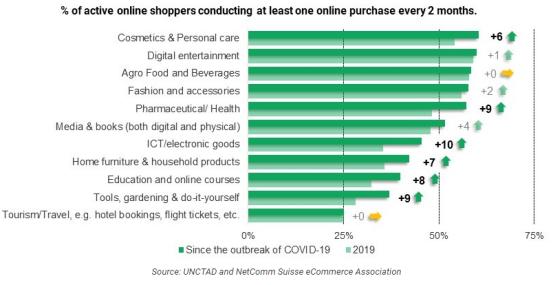 9国调研:线上消费趋势明显,但人均支出下降