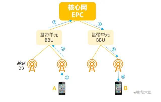 5g网络什么时候出来的(史上最全解说5G发展简史)