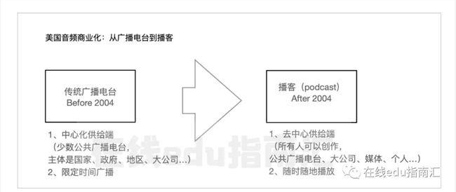 音频生意之谜:生于美国为播客,生于中国为知识付费