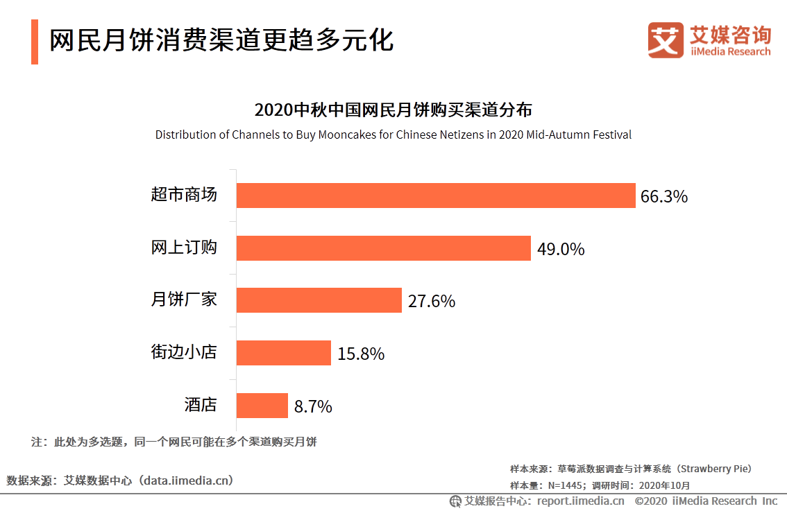 2020年中国月饼市场与消费者行为研究报告