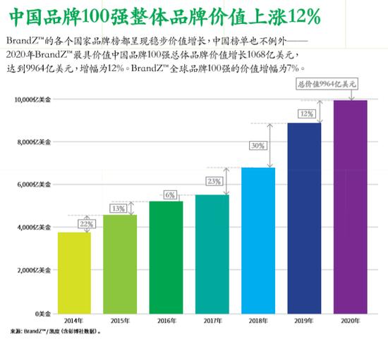 2020年最具价值中国品牌100强名单发布