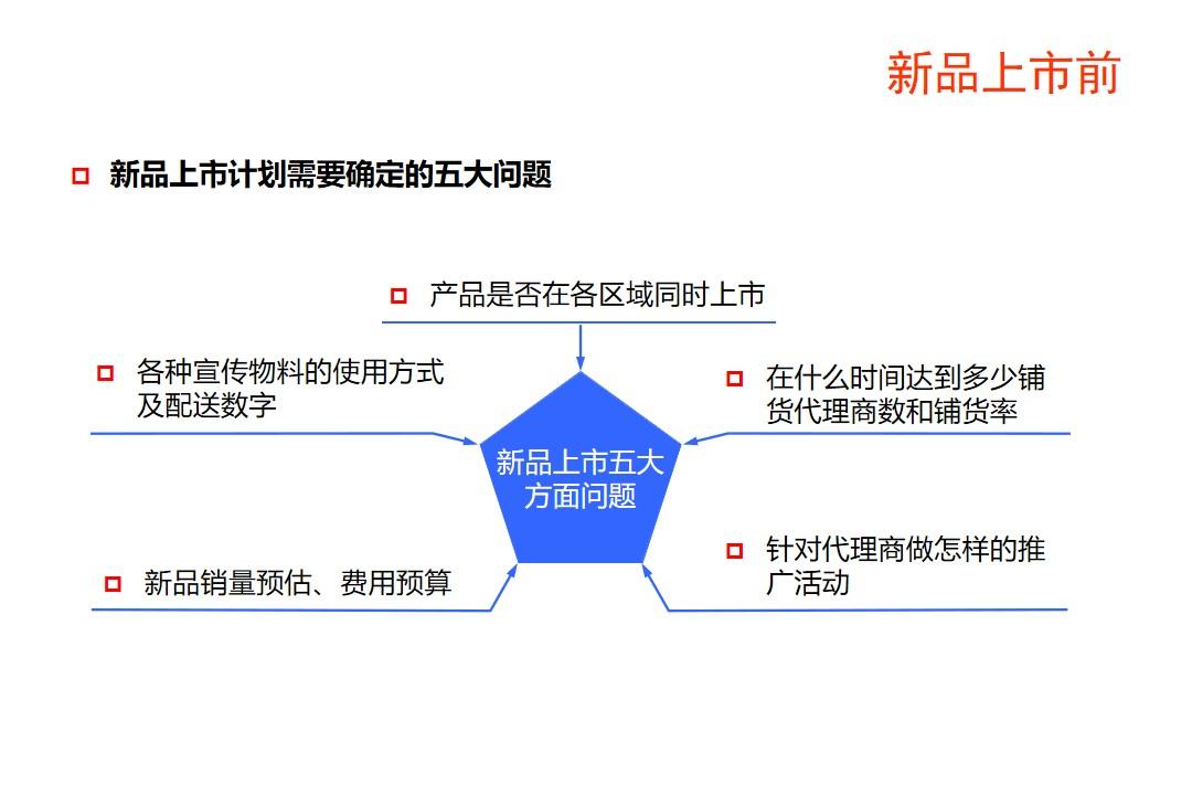 新产品推广方案策划(全程图解新产品推广方案)