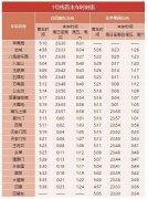北京地铁几点开始运营几点结束(2020年北京地铁最全时刻表)