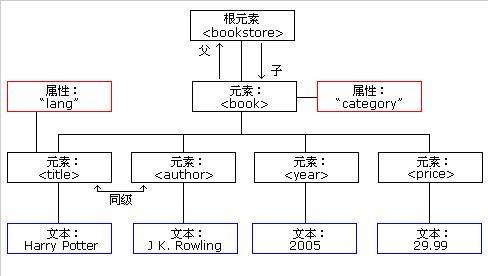 简单了解XML 树结构