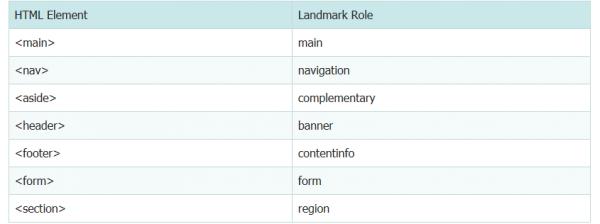 浅析HTML5 Landmark