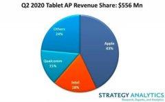 SA:二季度全球平板电脑应用处理器市场收益增长26%
