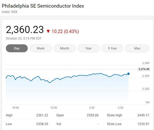 美国三大股指周五涨跌各异 费城半导体指数微跌0.43%