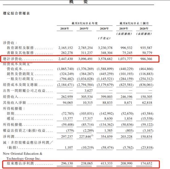 新东方二次上市通过港交所聆讯 第一财季净利润下滑34.34%