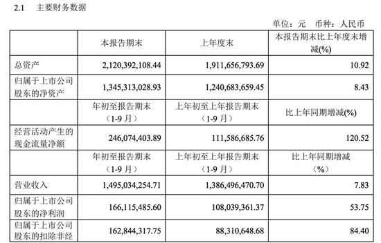 掌阅科技前三季度净利润1.66亿元 同比增长53.75%