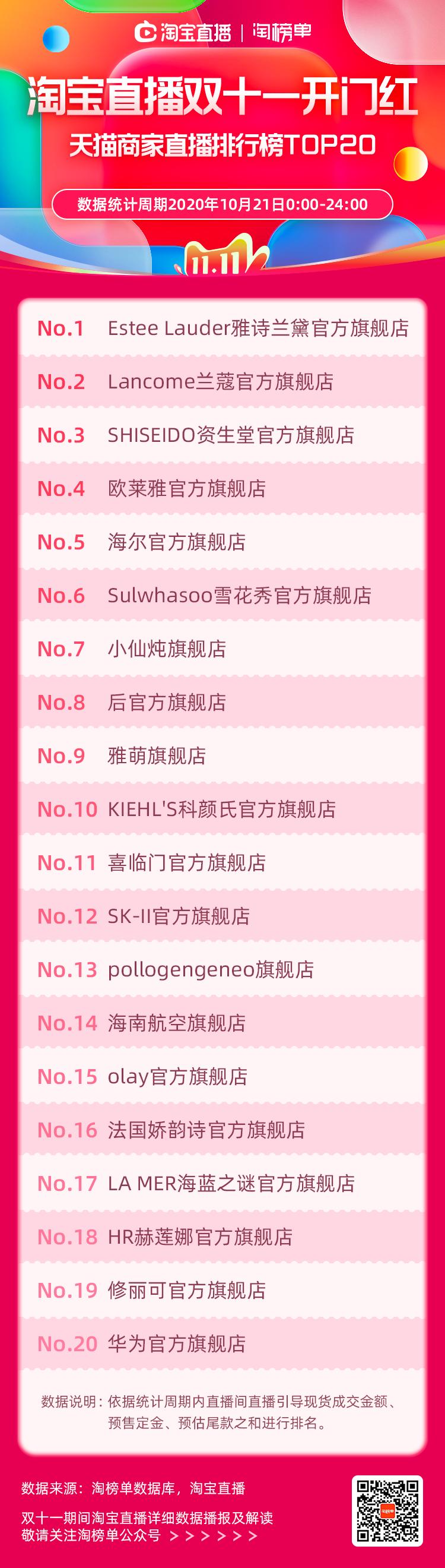 淘宝直播双11第一份榜单来了,哪些商家和主播成黑马?