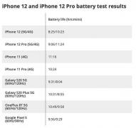 苹果回应iPhone12连5G耗电快 需要和运营商协作做更多优化工作