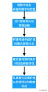 市场营销新闻(市场营销策划的5个步骤)