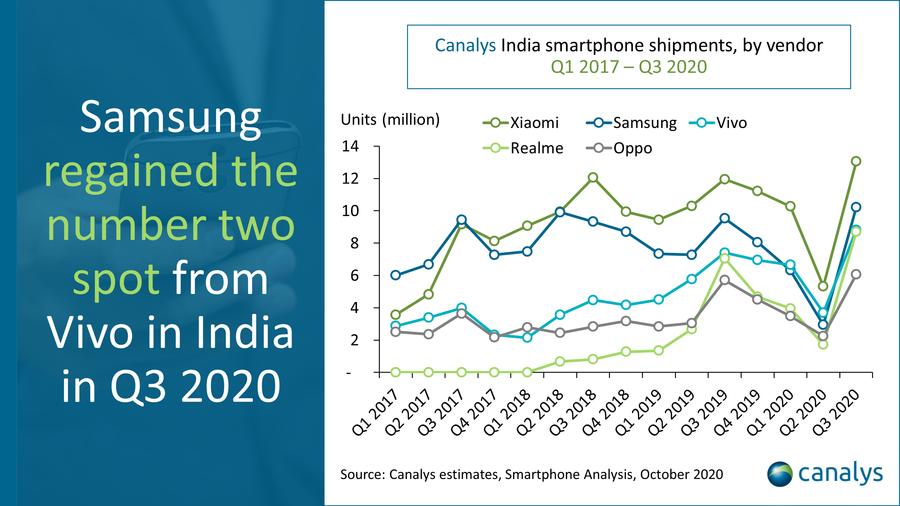 小米力克三星成印度市场第一,苹果在印的销量不及vivo零头