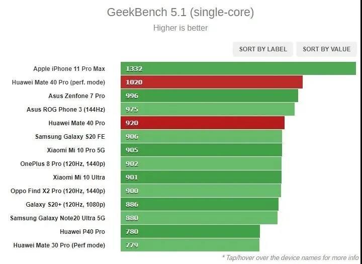 麒麟9000能打吗?轻松击败骁龙865,不敌苹果A13处理器