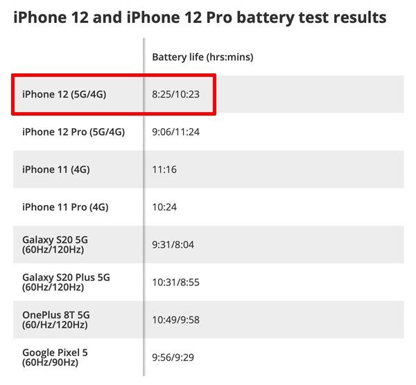 iPhone12连5G耗电快 苹果三大短板导致问题爆发