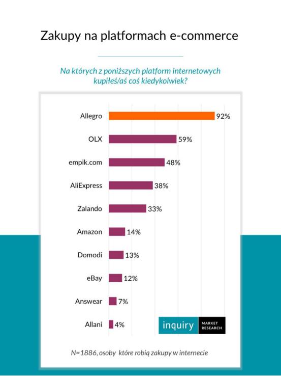 波兰电商市场排名火热出炉!Allegro排第一,速卖通进入前五